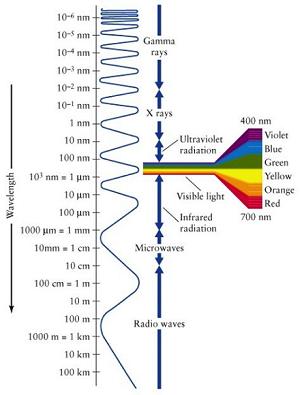 Electromagnetic Spectrum 300x395