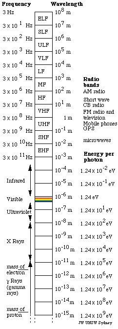 Electromagnetic Spectrum a 242x674